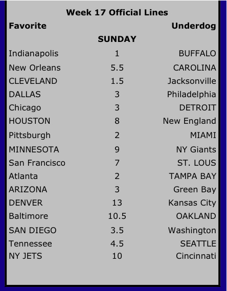2009 Weekly Lines « Funny Money Football