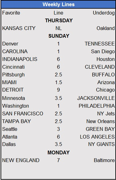 2016 weekly lines funny money football